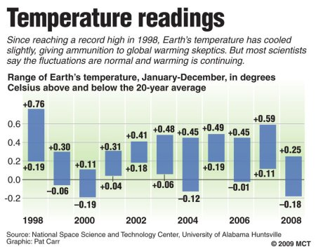 climate cooling 2008
